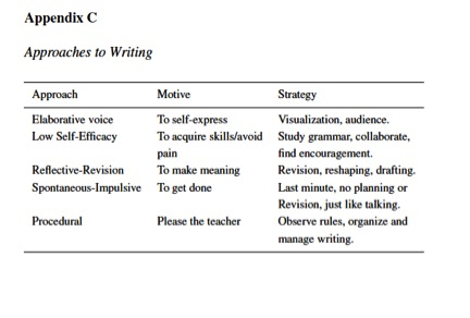 Lavelle & Zuercher's Approaches to Writing